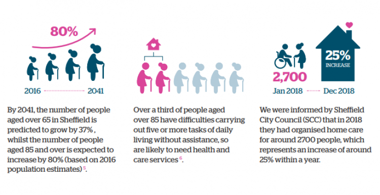 Infographics: By 2041, the number of people aged 85 and over is expected to increase by 80%. Over a third of people aged over 85 have difficulties carrying out 5 or more daily living tasks without assistance.